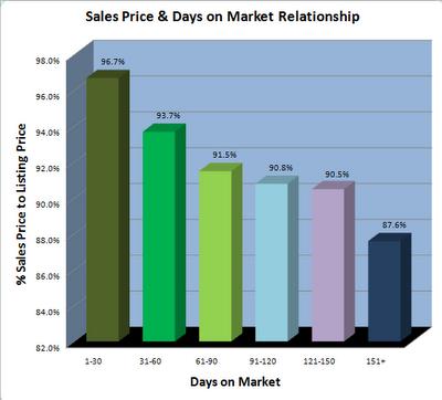 Shreveport market analysis